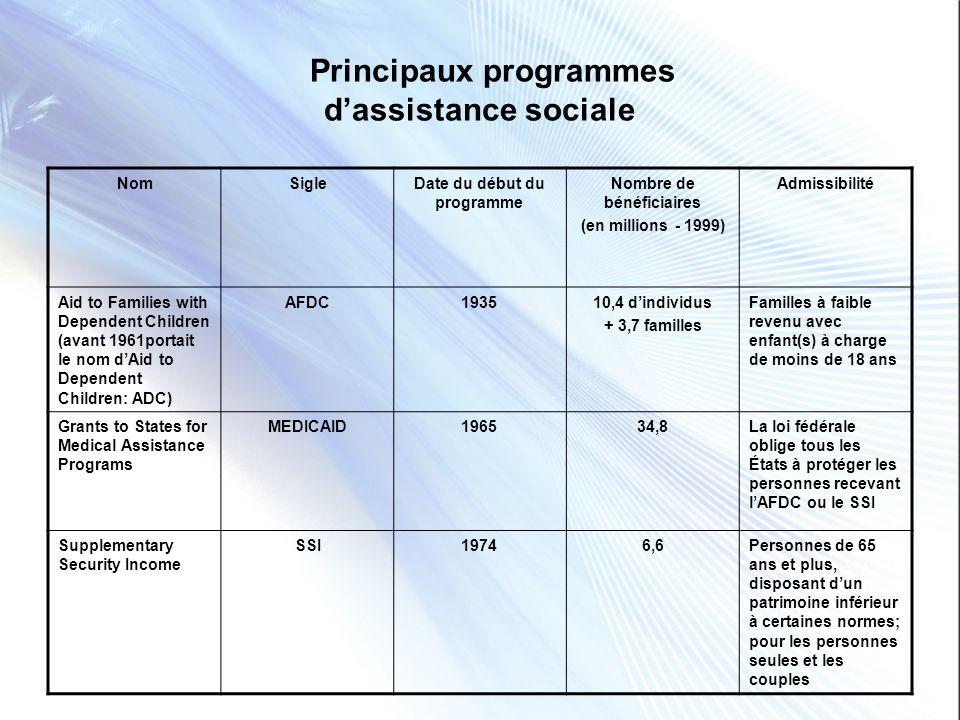 Medicaid Un programme dassistance sociale 1965Programme conjoint fédéral-États pour les personnes recevant des prestations de bien-être social 2009Il sagit dun programme dassurance-santé pour les familles- personnes à revenu faible ainsi que pour les personnes handicapées et âgées requérant des soins de longue durée