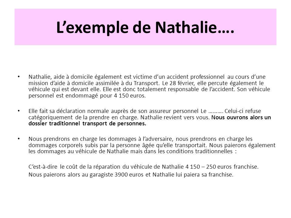Lexemple de Nathalie…. Nathalie, aide à domicile également est victime dun accident professionnel au cours dune mission daide à domicile assimilée à d