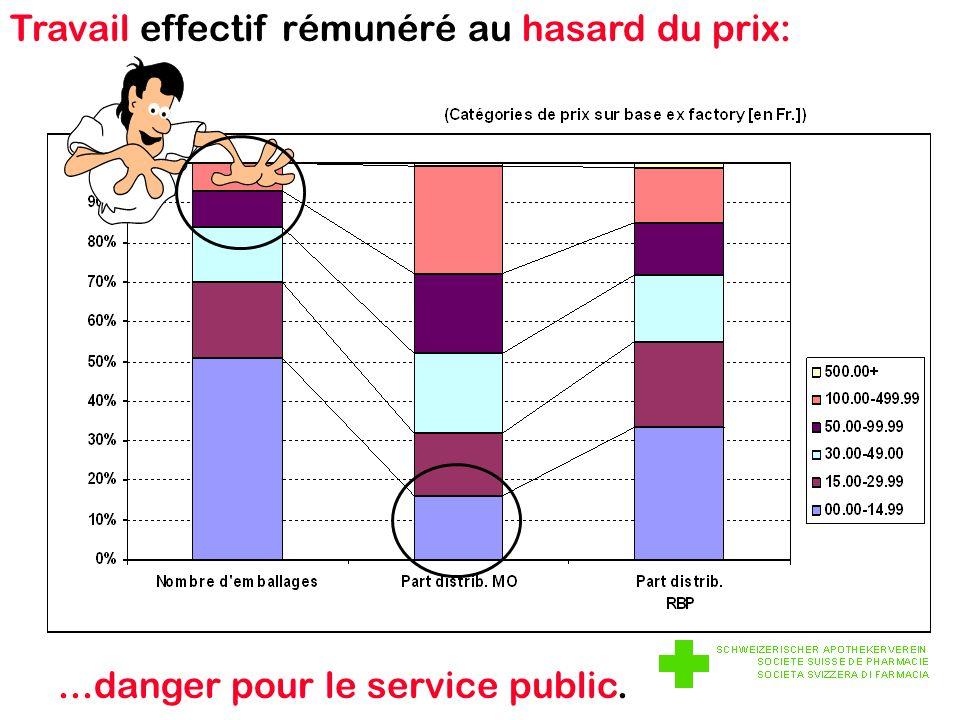 Travail effectif rémunéré au hasard du prix:...danger pour le service public.