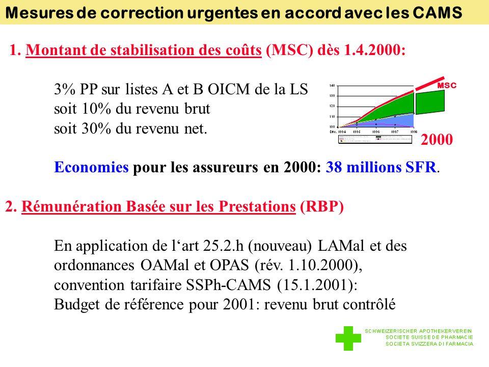Mesures de correction urgentes en accord avec les CAMS 1.