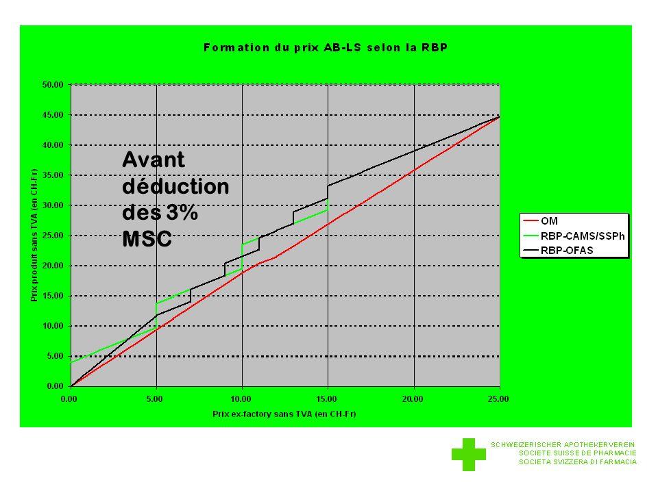 Avant déduction des 3% MSC