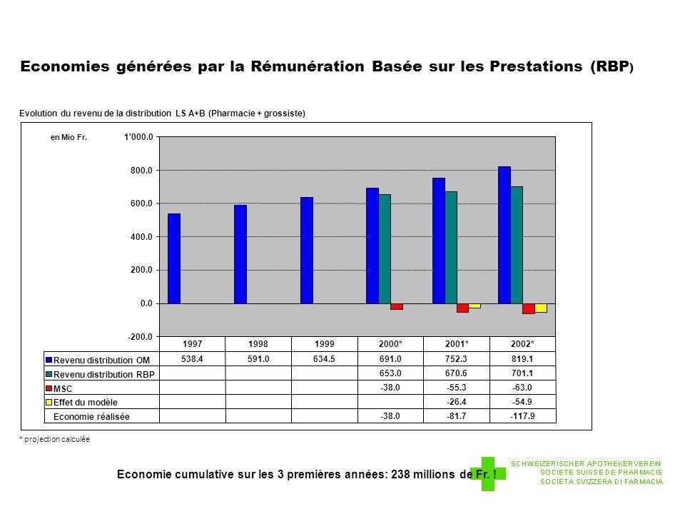 Economies générées par la Rémunération Basée sur les Prestations (RBP ) Evolution du revenu de la distribution LS A+B (Pharmacie + grossiste) * projection calculée Economie cumulative sur les 3 premières années: 238 millions de Fr.