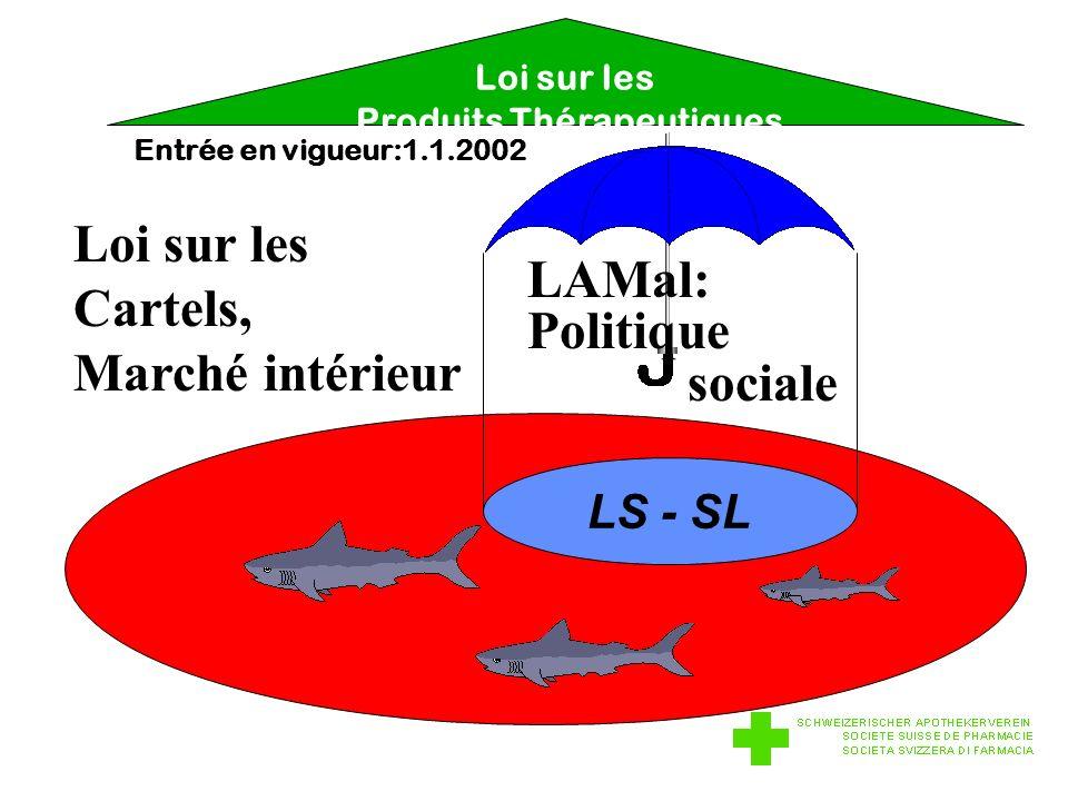 LS - SL LAMal: Politique sociale Loi sur les Cartels, Marché intérieur Loi sur les Produits Thérapeutiques Entrée en vigueur:1.1.2002