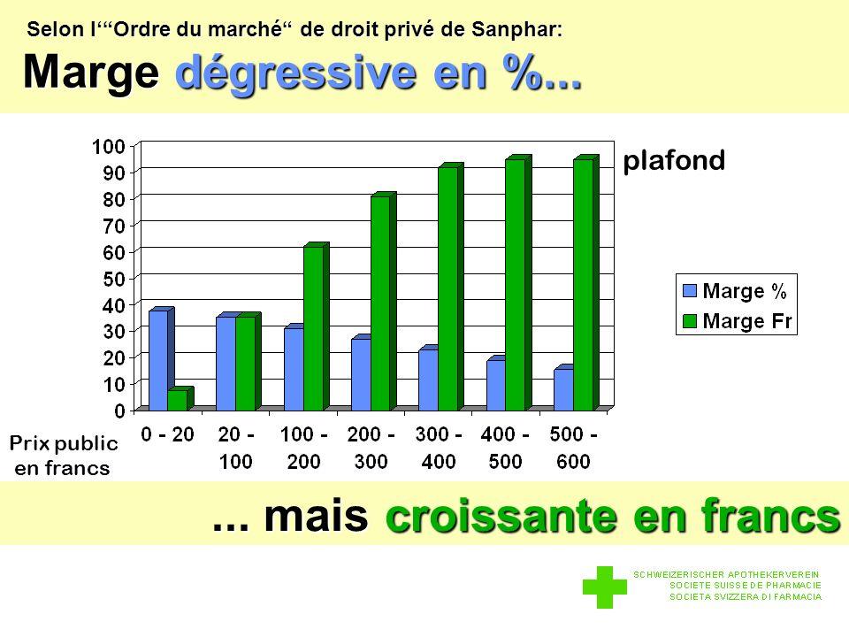 Selon lOrdre du marché de droit privé de Sanphar: Marge dégressive en %...