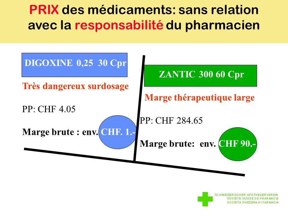 PRIX des médicaments: sans relation avec la responsabilité du pharmacien DIGOXINE 0,25 30 Cpr ZANTIC 300 60 Cpr Très dangereux surdosage Marge thérapeutique large PP: CHF 4.05 PP: CHF 284.65 Marge brute : env.