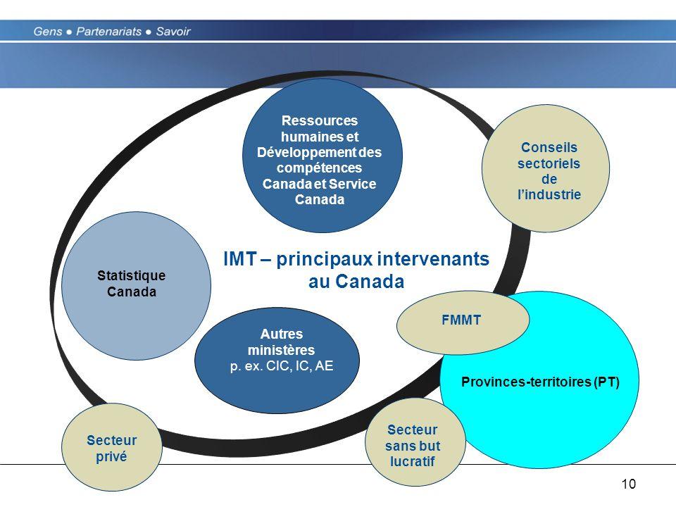 10 Conseils sectoriels de lindustrie Statistique Canada Secteur privé IMT – principaux intervenants au Canada Ressources humaines et Développement des compétences Canada et Service Canada Provinces-territoires (PT) Autres ministères p.
