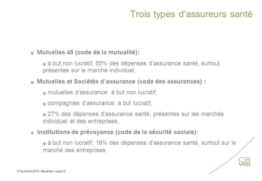 Trois types dassureurs santé 8 Novembre 2012 – Bucarest – page 10 Mutuelles 45 (code de la mutualité): à but non lucratif, 55% des dépenses dassurance