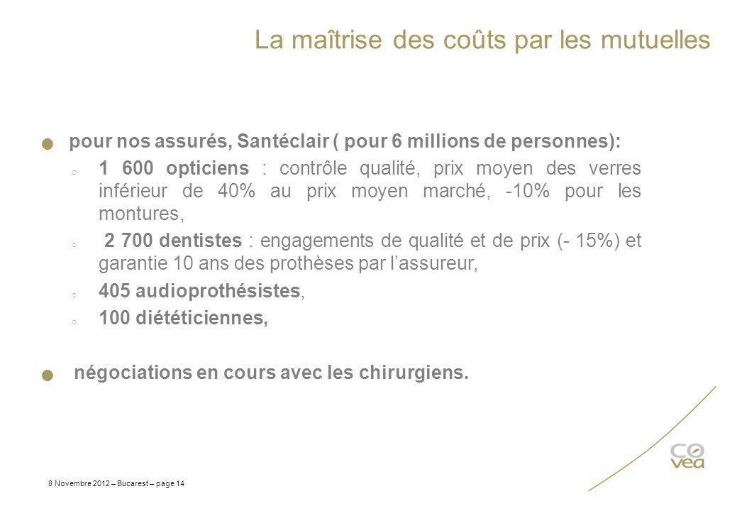 La maîtrise des coûts par les mutuelles 8 Novembre 2012 – Bucarest – page 14 pour nos assurés, Santéclair ( pour 6 millions de personnes): o 1 600 opt