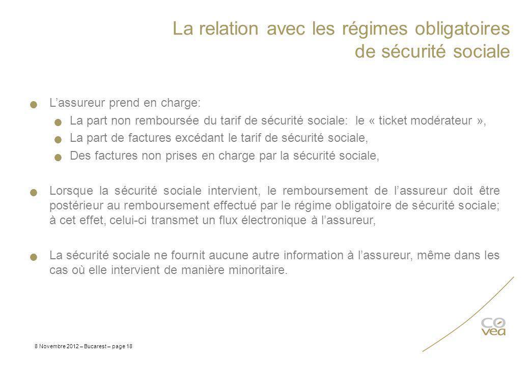 La relation avec les régimes obligatoires de sécurité sociale 8 Novembre 2012 – Bucarest – page 18 Lassureur prend en charge: La part non remboursée d