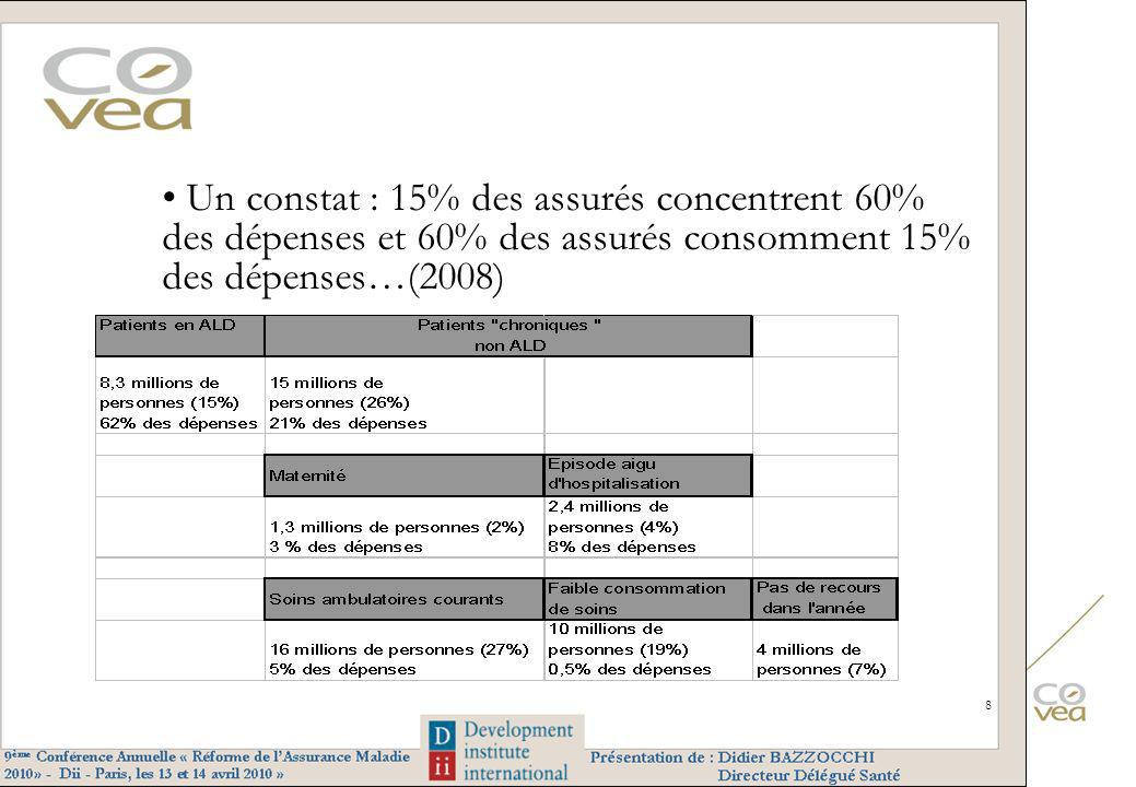 Un constat : 15% des assurés concentrent 60% des dépenses et 60% des assurés consomment 15% des dépenses…(2008) 8