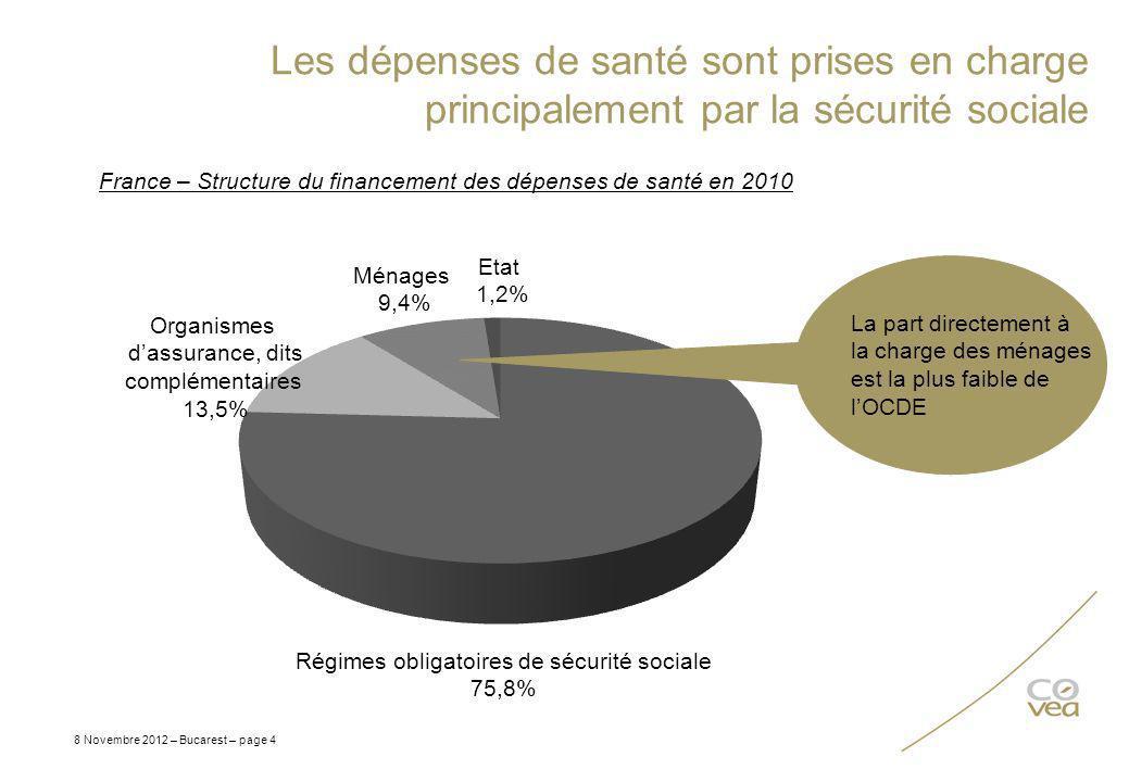 Les dépenses de santé sont prises en charge principalement par la sécurité sociale 8 Novembre 2012 – Bucarest – page 4 France – Structure du financeme