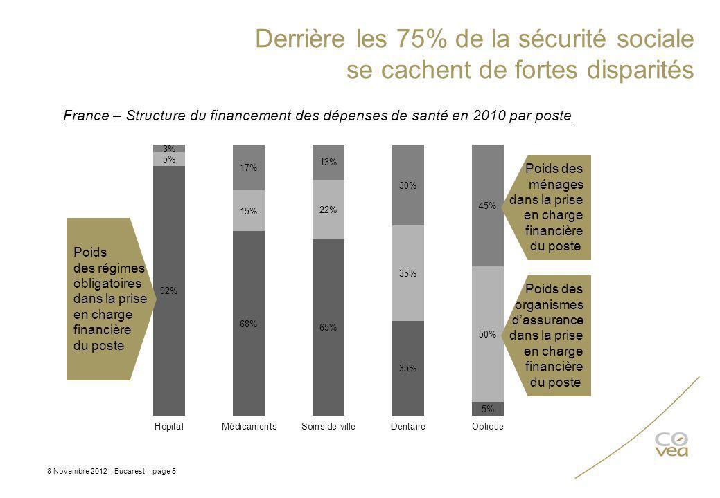 Derrière les 75% de la sécurité sociale se cachent de fortes disparités 8 Novembre 2012 – Bucarest – page 5 France – Structure du financement des dépe