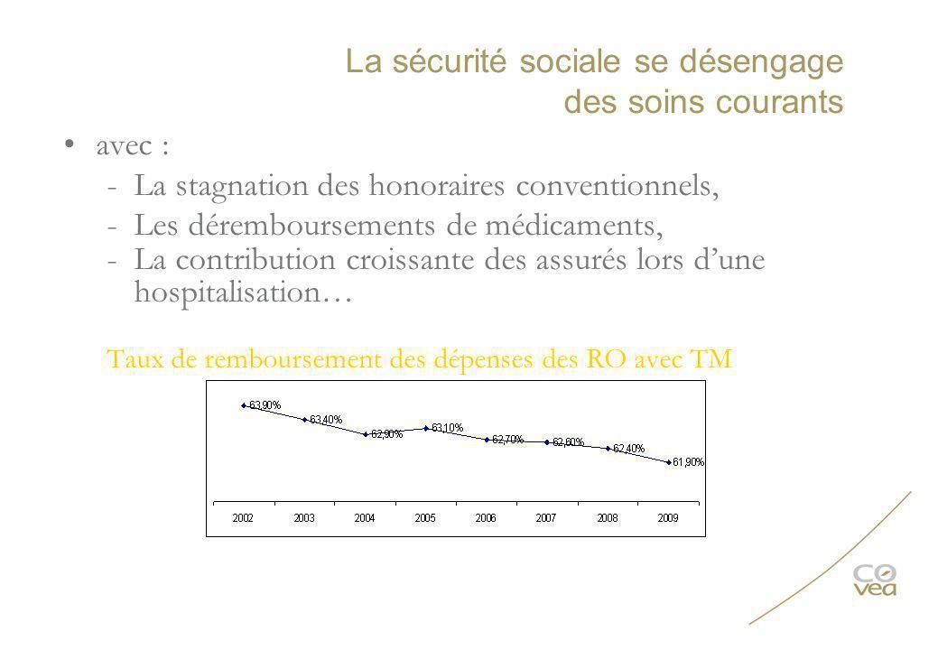 La sécurité sociale se désengage des soins courants avec : -La stagnation des honoraires conventionnels, -Les déremboursements de médicaments, -La con