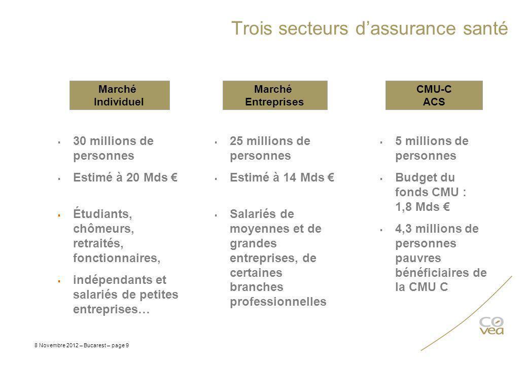Trois secteurs dassurance santé 8 Novembre 2012 – Bucarest – page 9 25 millions de personnes Estimé à 14 Mds Salariés de moyennes et de grandes entrep