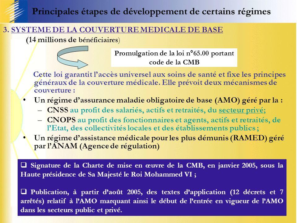 25/04/201411 Promulgation de la loi n°65.00 portant code de la CMB Cette loi garantit laccès universel aux soins de santé et fixe les principes généra