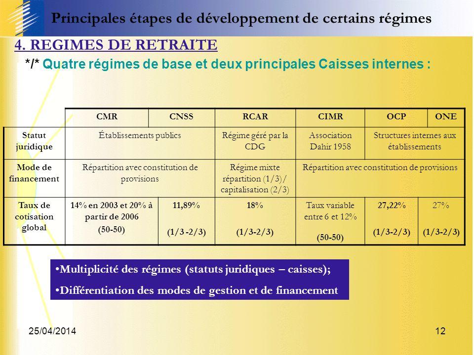 25/04/201412 4. REGIMES DE RETRAITE */* Quatre régimes de base et deux principales Caisses internes : CMRCNSSRCARCIMROCPONE Statut juridique Établisse