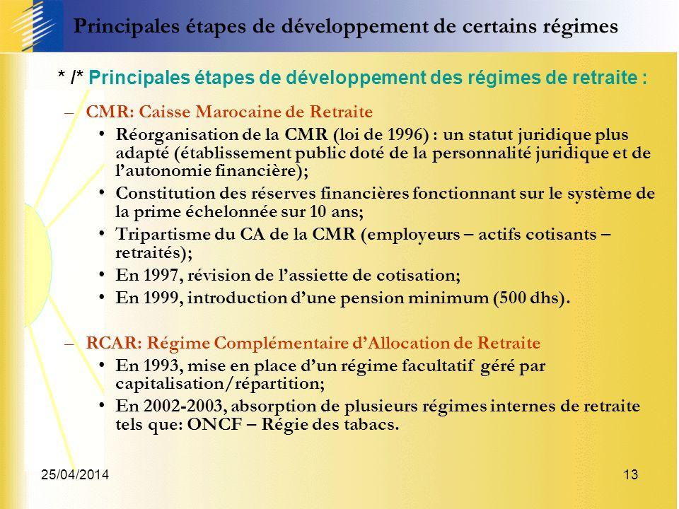 25/04/201413 * /* Principales étapes de développement des régimes de retraite : –CMR: Caisse Marocaine de Retraite Réorganisation de la CMR (loi de 1996) : un statut juridique plus adapté (établissement public doté de la personnalité juridique et de lautonomie financière); Constitution des réserves financières fonctionnant sur le système de la prime échelonnée sur 10 ans; Tripartisme du CA de la CMR (employeurs – actifs cotisants – retraités); En 1997, révision de lassiette de cotisation; En 1999, introduction dune pension minimum (500 dhs).