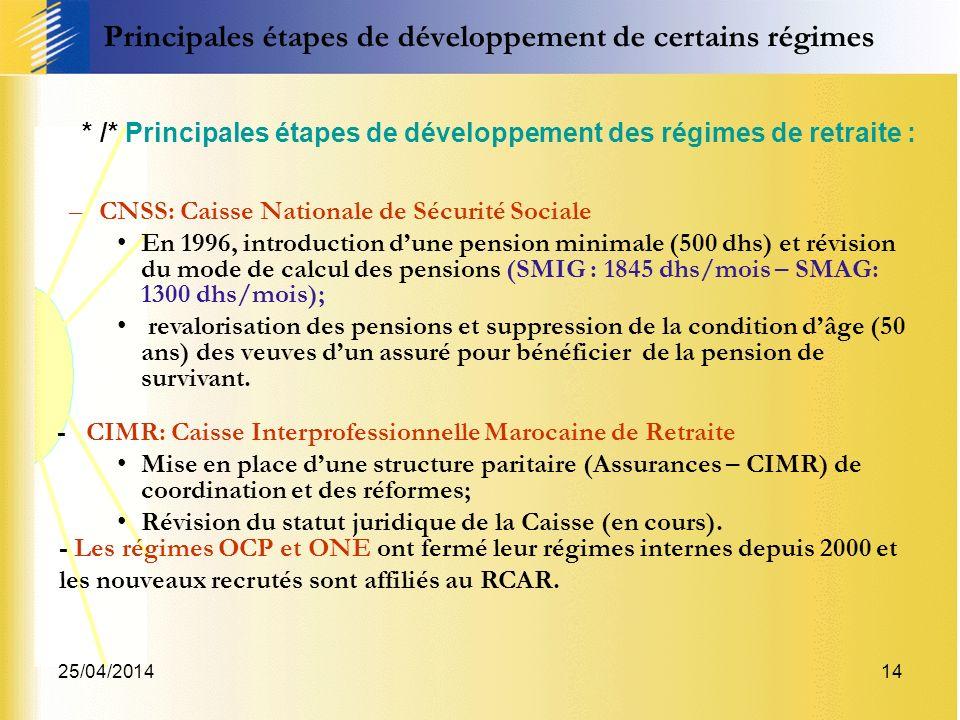 25/04/201414 * /* Principales étapes de développement des régimes de retraite : –CNSS: Caisse Nationale de Sécurité Sociale En 1996, introduction dune