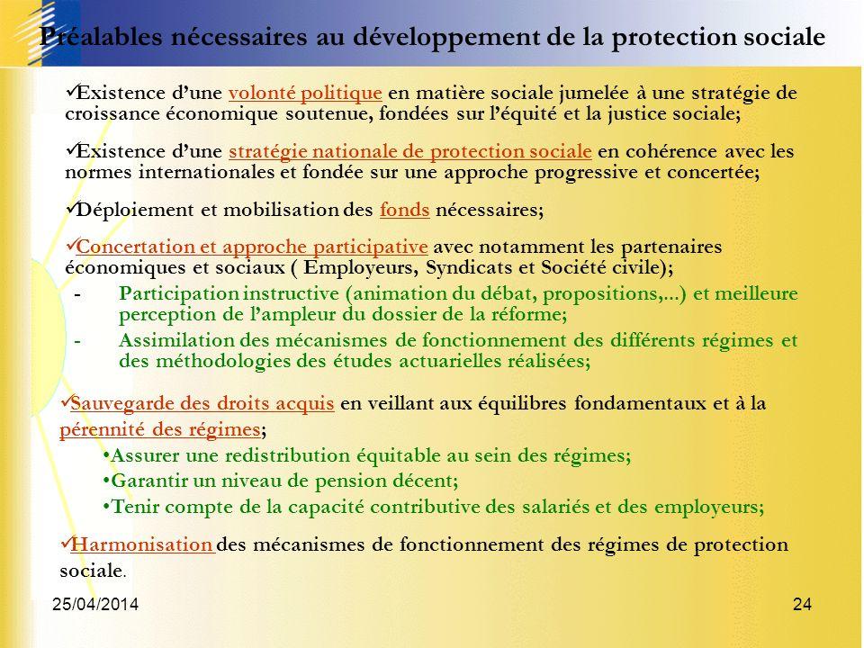 25/04/201424 Préalables nécessaires au développement de la protection sociale Existence dune volonté politique en matière sociale jumelée à une straté