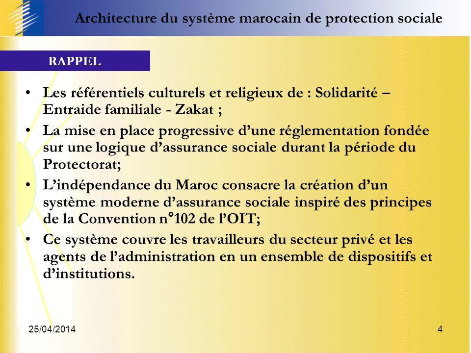 25/04/20144 Les référentiels culturels et religieux de : Solidarité – Entraide familiale - Zakat ; La mise en place progressive dune réglementation fo