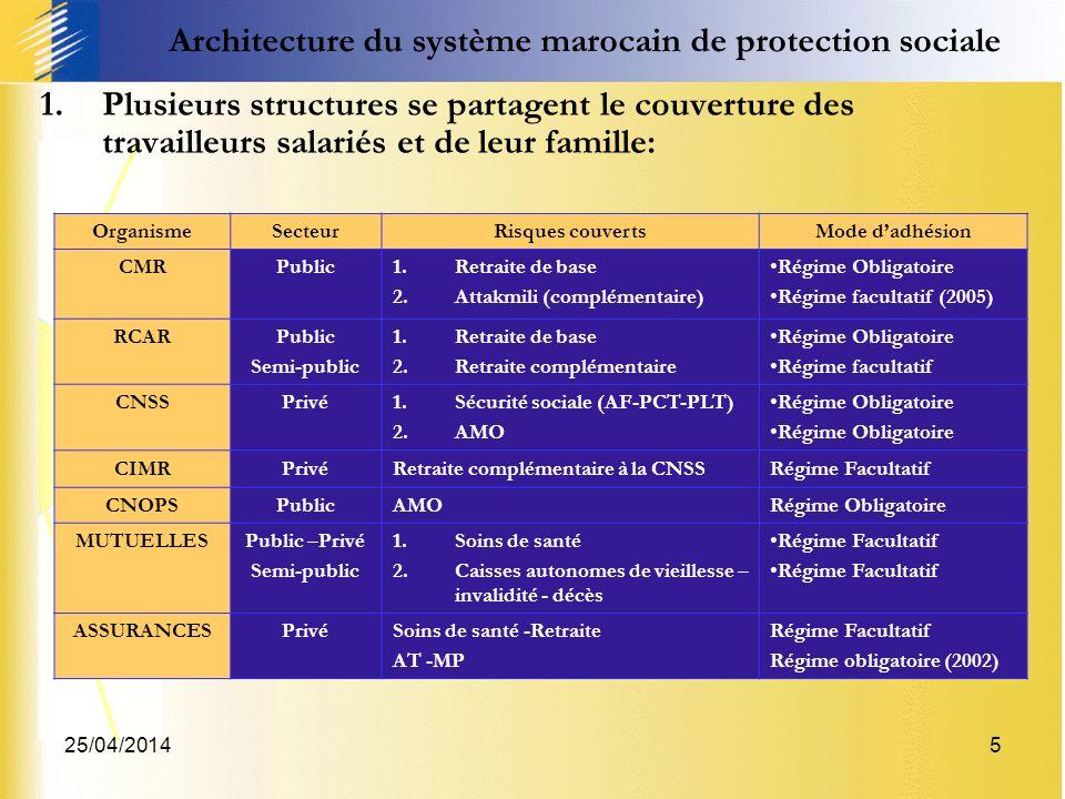 25/04/20145 Architecture du système marocain de protection sociale 1.Plusieurs structures se partagent le couverture des travailleurs salariés et de l