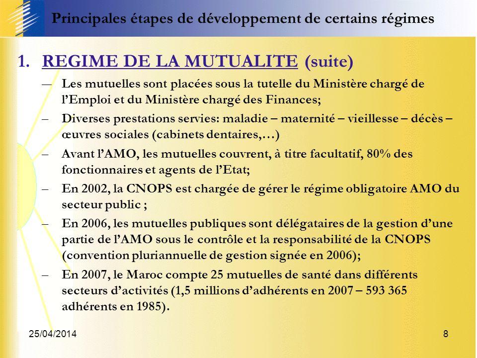 25/04/20148 Principales étapes de développement de certains régimes 1.REGIME DE LA MUTUALITE (suite) Les mutuelles sont placées sous la tutelle du Min