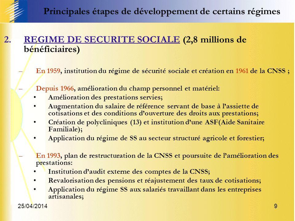 25/04/20149 2.REGIME DE SECURITE SOCIALE (2,8 millions de bénéficiaires) –En 1959, institution du régime de sécurité sociale et création en 1961 de la