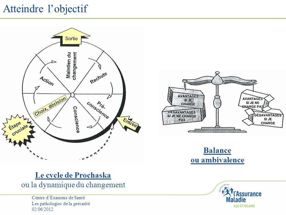 Atteindre lobjectif Centre dExamens de Santé Les pathologies de la précarité 02/06/2012 Le cycle de Prochaska ou la dynamique du changement Balance ou ambivalence