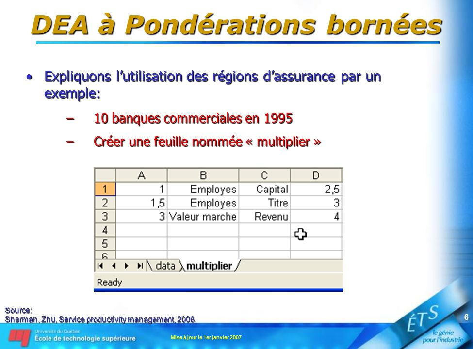 Mise à jour le 1er janvier 2007 7 DEA à Pondérations bornées Expliquons lutilisation des régions dassurance par un exemple:Expliquons lutilisation des régions dassurance par un exemple: –10 banques commerciales en 1995 –Sélectionner loption « Restricted Multipliers » du menu DEAFrontier Source: Sherman, Zhu, Service productivity management, 2006.