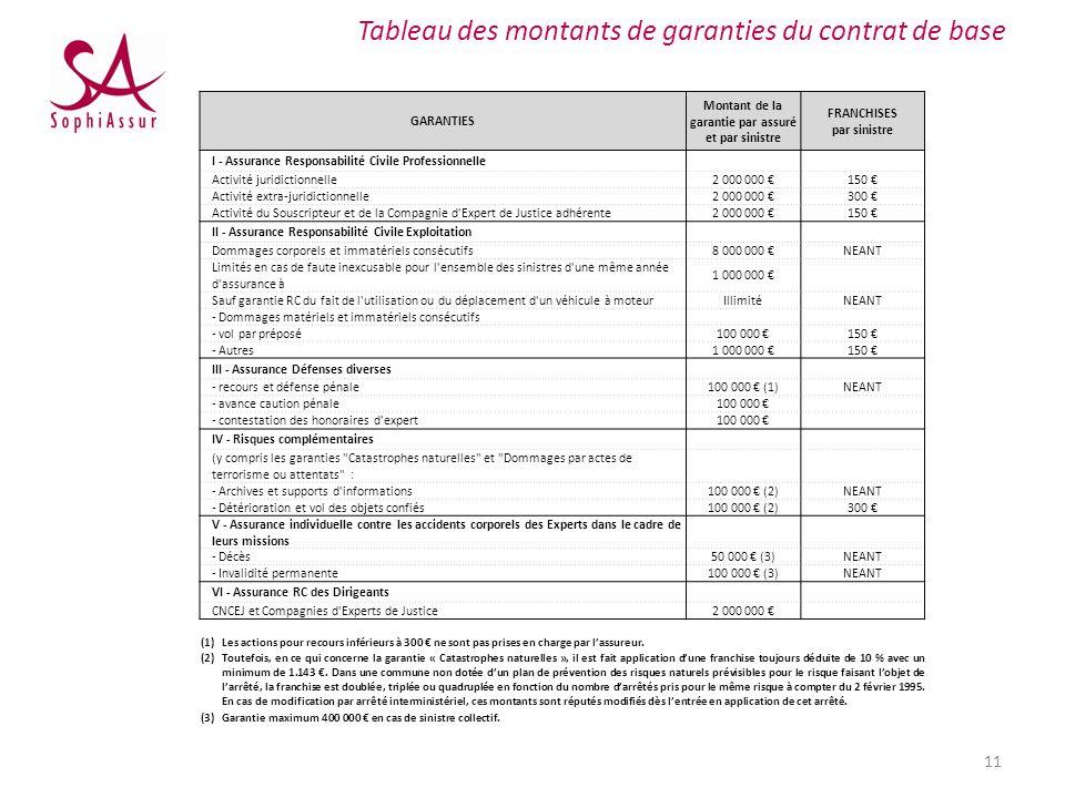 Tableau des montants de garanties du contrat de base GARANTIES Montant de la garantie par assuré et par sinistre FRANCHISES par sinistre I - Assurance