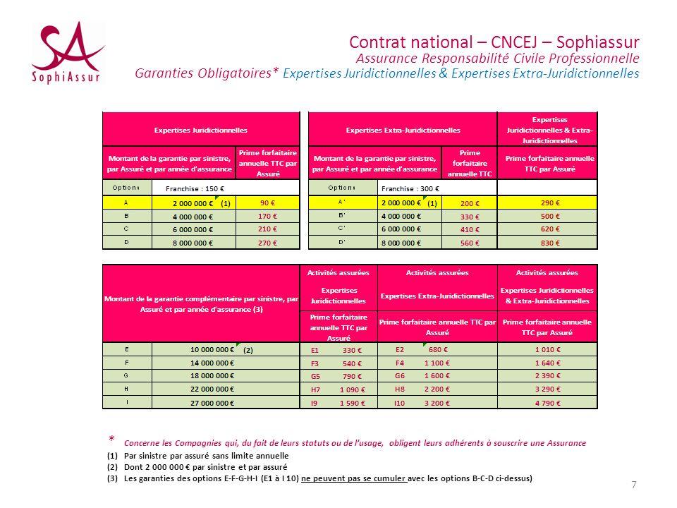 Contrat national – CNCEJ – Sophiassur Assurance Responsabilité Civile Professionnelle Garanties Obligatoires* Expertises Juridictionnelles & Expertise