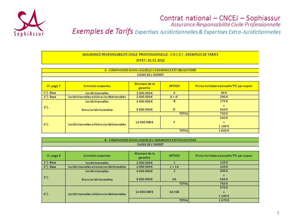 Contrat national – CNCEJ – Sophiassur Assurance Responsabilité Civile Professionnelle Exemples de Tarifs Expertises Juridictionnelles & Expertises Ext
