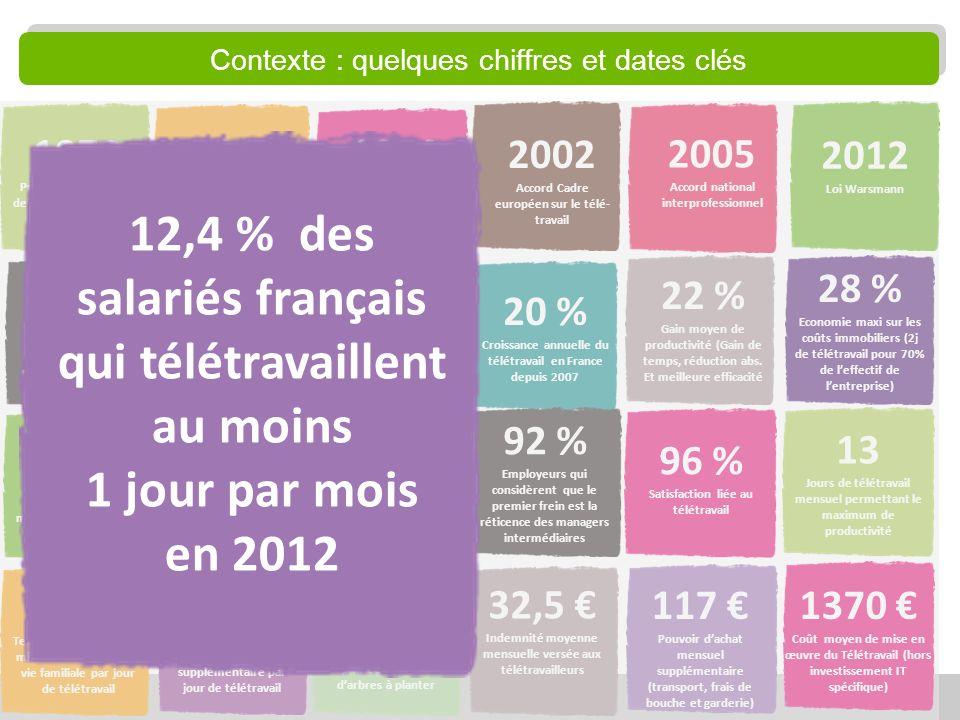 11 12,4 % Salariés français qui télé-travaillent au moins 1 jour par mois en 2012 18 % Proportion de salariés qui télétravaillent dans LUE-27 32,5 Ind