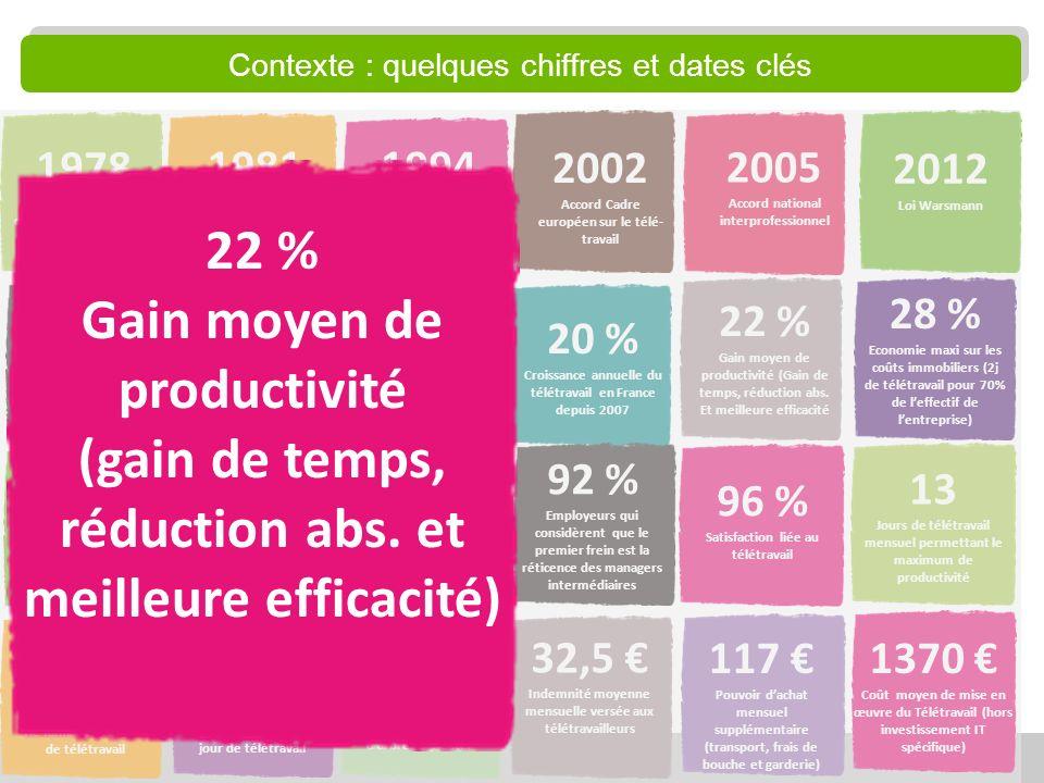 12 12,4 % Salariés français qui télé-travaillent au moins 1 jour par mois en 2012 18 % Proportion de salariés qui télétravaillent dans LUE-27 32,5 Ind
