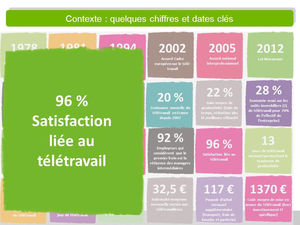 13 12,4 % Salariés français qui télé-travaillent au moins 1 jour par mois en 2012 18 % Proportion de salariés qui télétravaillent dans LUE-27 32,5 Ind