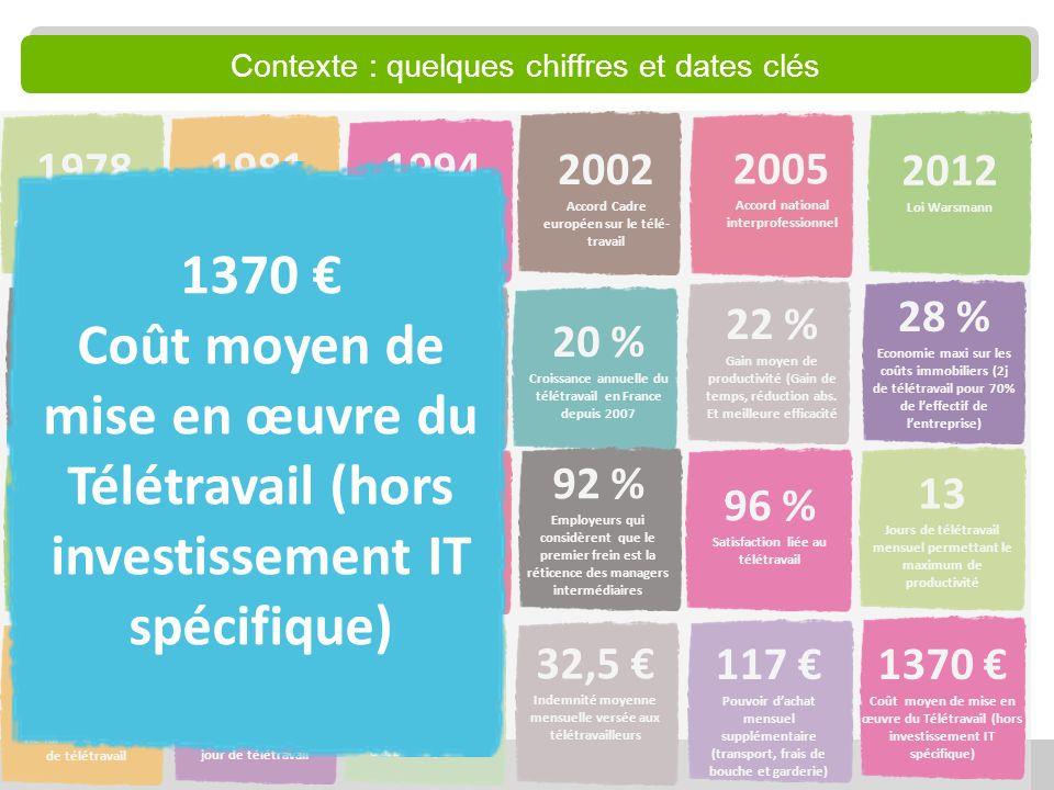 14 12,4 % Salariés français qui télé-travaillent au moins 1 jour par mois en 2012 18 % Proportion de salariés qui télétravaillent dans LUE-27 32,5 Ind
