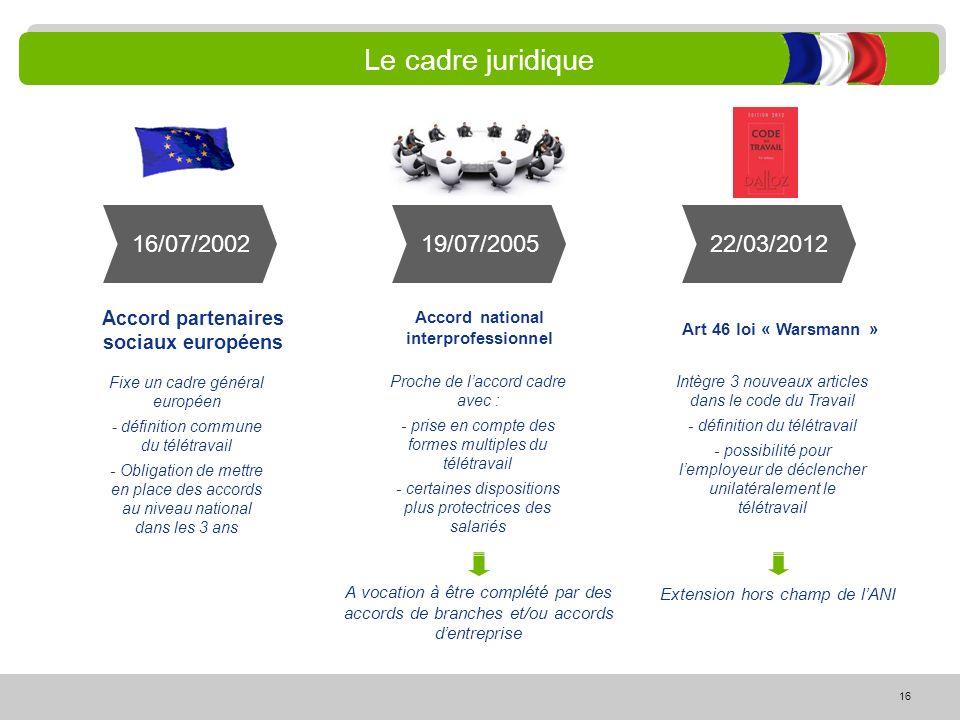 16 Le cadre juridique Accord partenaires sociaux européens Accord national interprofessionnel Art 46 loi « Warsmann » Fixe un cadre général européen -