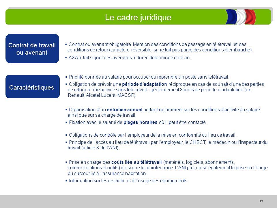 19 Le cadre juridique Contrat de travail ou avenant Contrat ou avenant obligatoire. Mention des conditions de passage en télétravail et des conditions