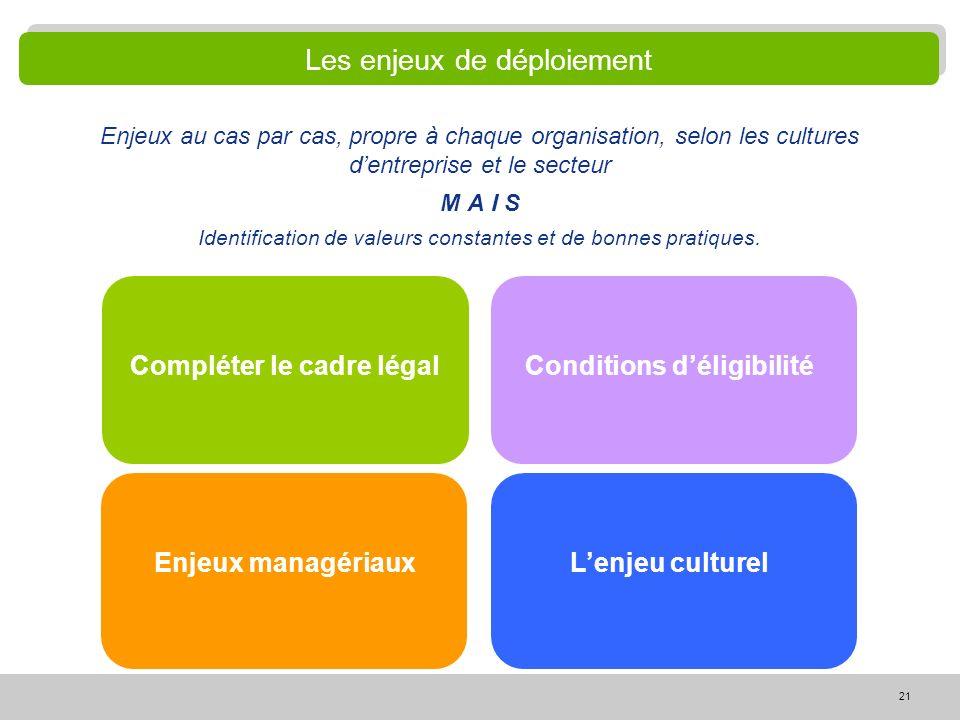 21 Les enjeux de déploiement Enjeux au cas par cas, propre à chaque organisation, selon les cultures dentreprise et le secteur M A I S Identification