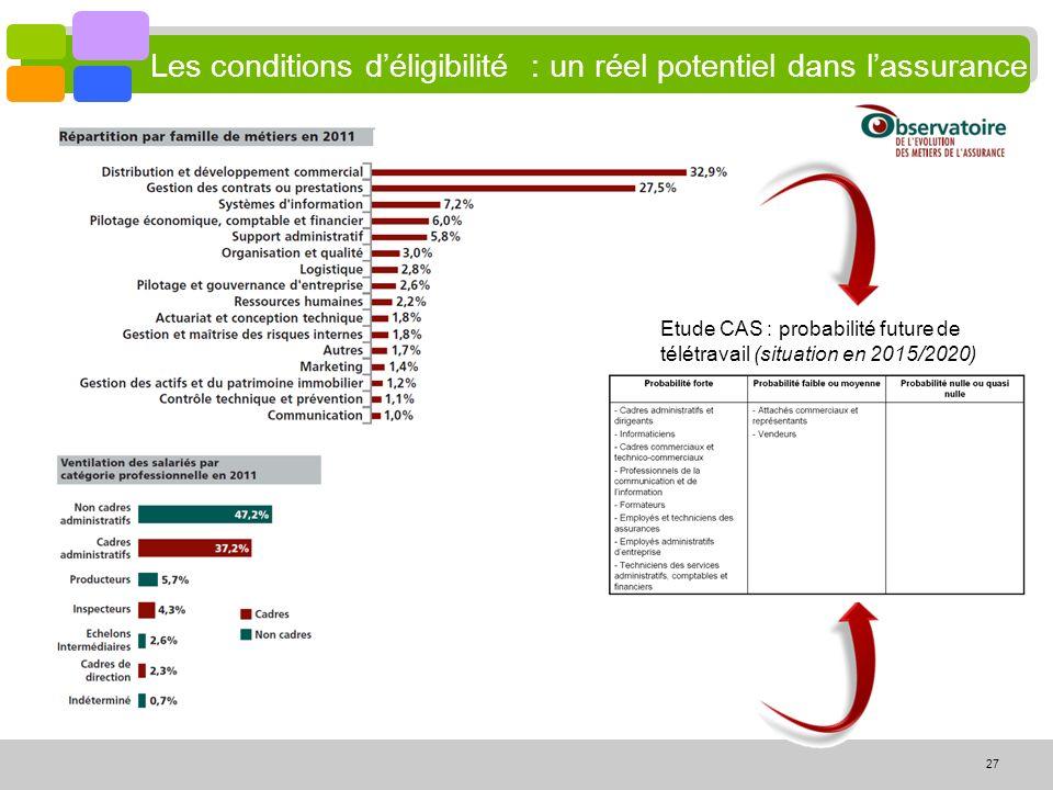 27 Les conditions déligibilité : un réel potentiel dans lassurance Etude CAS : probabilité future de télétravail (situation en 2015/2020)