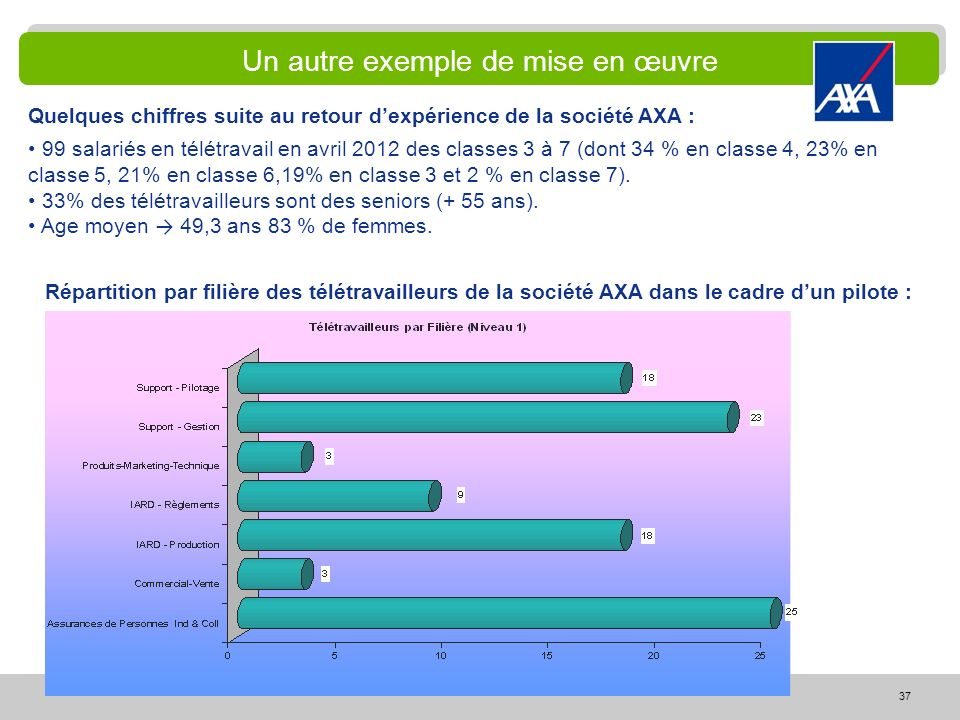 37 Quelques chiffres suite au retour dexpérience de la société AXA : 99 salariés en télétravail en avril 2012 des classes 3 à 7 (dont 34 % en classe 4