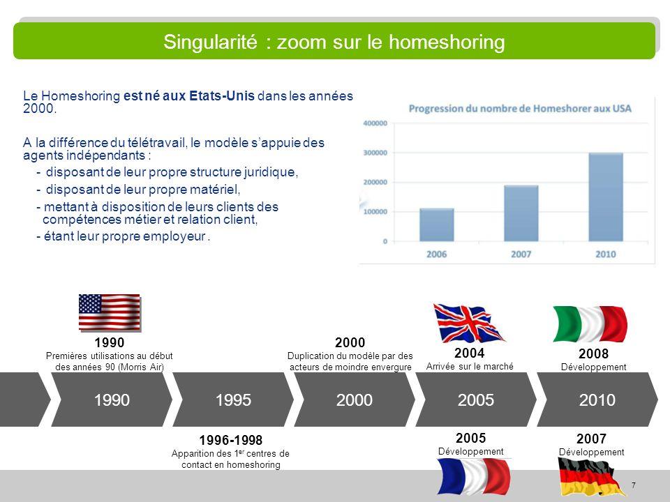 7 Singularité : zoom sur le homeshoring Le Homeshoring est né aux Etats-Unis dans les années 2000. A la différence du télétravail, le modèle sappuie d