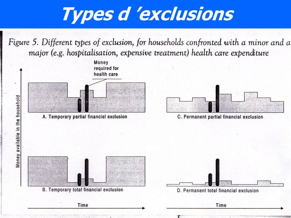 Types d exclusions