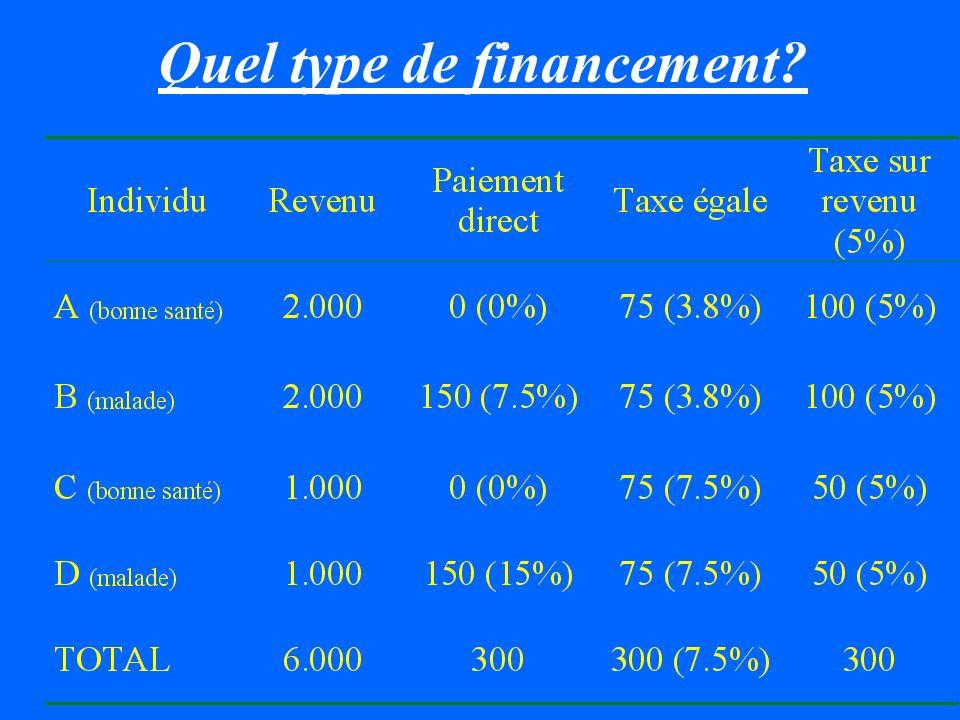 Haut Bas Santé Richesse A B C D Haut Bas Santé Richesse AB C D Taxe collectivePaiement direct
