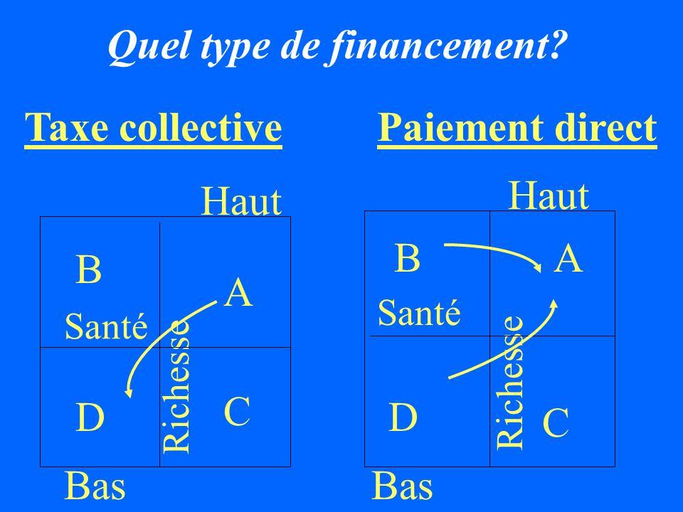 Nombre de nouvelles consultations curatives Kongoussi Burkina Faso