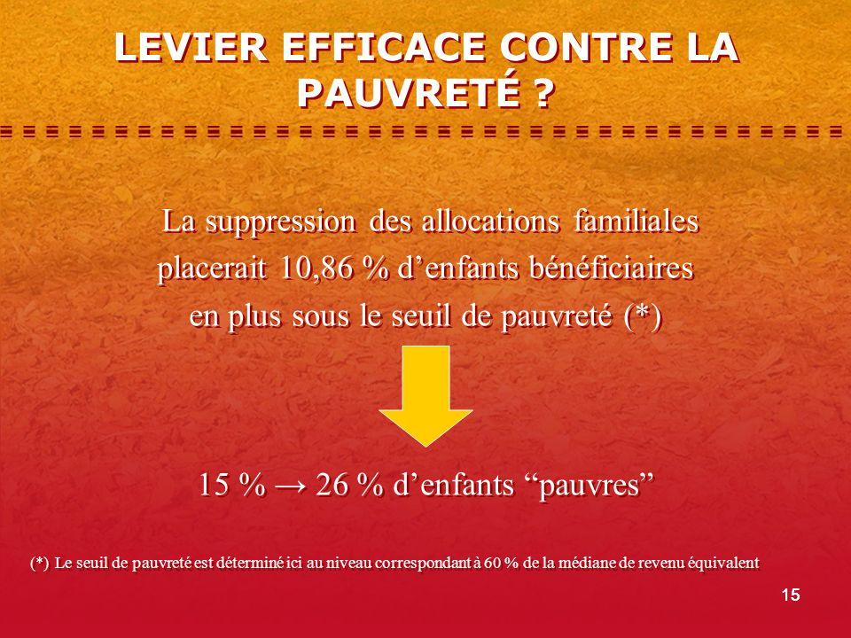 15 La suppression des allocations familiales placerait 10,86 % denfants bénéficiaires en plus sous le seuil de pauvreté (*) 15 % 26 % denfants pauvres