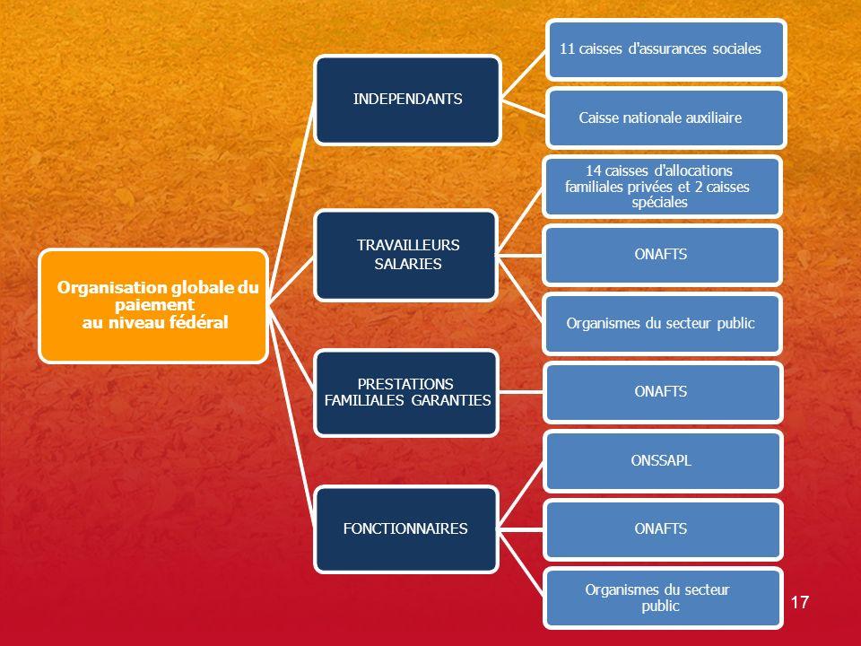 17 Organisation globale du paiement au niveau fédéral INDEPENDANTS 11 caisses d'assurances sociales Caisse nationale auxiliaire TRAVAILLEURS SALARIES