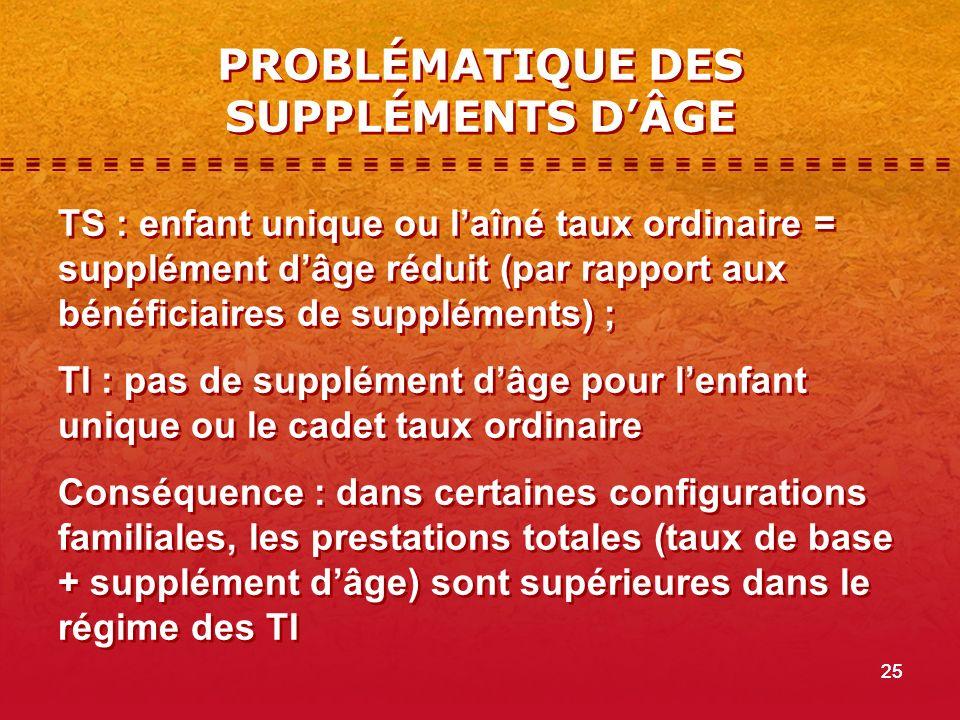 25 PROBLÉMATIQUE DES SUPPLÉMENTS DÂGE TS : enfant unique ou laîné taux ordinaire = supplément dâge réduit (par rapport aux bénéficiaires de supplément