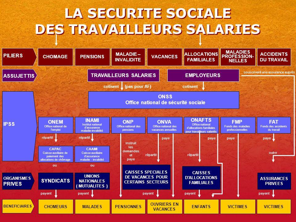 5 LA SECURITE SOCIALE DES TRAVAILLEURS SALARIES CHOMEURSMALADESPENSIONNES OUVRIERS EN VACANCES ENFANTSVICTIMES CHOMAGE ALLOCATIONS FAMILIALES VACANCESPENSIONS ACCIDENTS DU TRAVAIL MALADIE – INVALIDITE MALADIES PROFESSION- NELLES VICTIMES CAPAC Caisse auxiliaire de paiement des allocations de chômage CAAMI Caisse auxiliaire d assurance maladie - invalidité ASSUJETTIS IPSS BENEFICIAIRES ONSS Office national de sécurité sociale cotisent(pas pour AF)cotisent ONAFTS Office national d allocations familiales pour travailleurs salariés répartit ou Instruit les demandes et paye payent paye outre souscrivent une assurance auprès répartit PILIERS ONEM Office national de l emploi INAMI Institut national d assurance maladie-invalidité ONP Office national des pensions ONVA Office national des vacances annuelles FMP Fonds des maladies professionnelles FAT Fonds des accidents du travail CAISSES D ALLOCATIONS FAMILIALES ASSURANCES PRIVEES ORGANISMES PRIVES SYNDICATS UNIONS NATIONALES ( MUTUALITES ) CAISSES SPECIALES DE VACANCES POUR CERTAINS SECTEURS TRAVAILLEURS SALARIES EMPLOYEURS