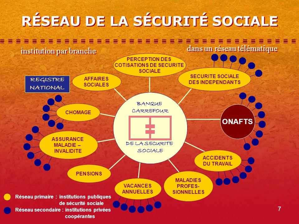7 RÉSEAU DE LA SÉCURITÉ SOCIALE Réseau primaire :institutions publiques de sécurité sociale Réseau secondaire :institutions privées coopérantes REGISTRE NATIONAL BANQUE CARREFOUR DE LA SECURITE SOCIALE PERCEPTION DES COTISATIONS DE SECURITE SOCIALE AFFAIRES SOCIALES CHOMAGE ASSURANCE MALADIE – INVALIDITE PENSIONS VACANCES ANNUELLES MALADIES PROFES- SIONNELLES ACCIDENTS DU TRAVAIL SECURITE SOCIALE DES INDEPENDANTS ONAFTS institution par branche dans un réseau télématique